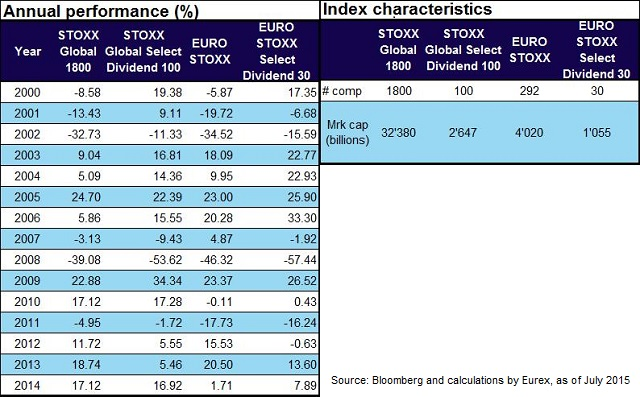 Stoxx digital investing in high dividend yield stocks - High div stocks ...
