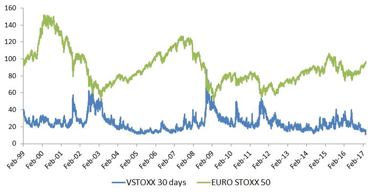 Vstoxx options trading